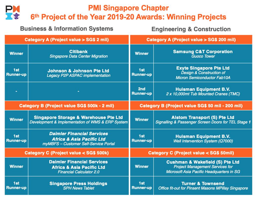6POY WinningProjects